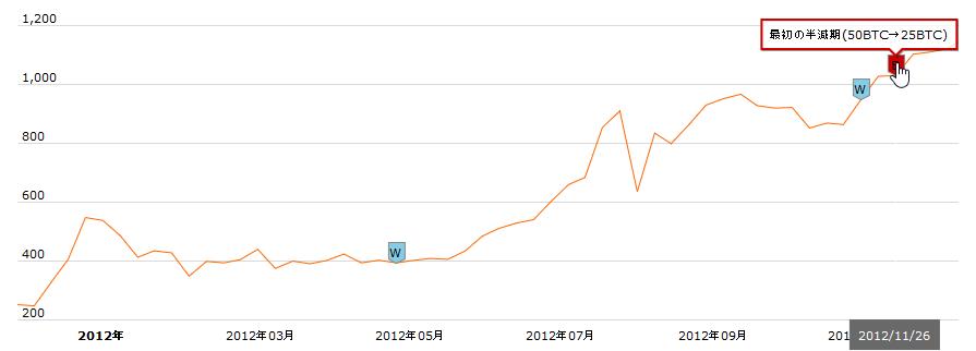ビットコイン2012半減期値動き