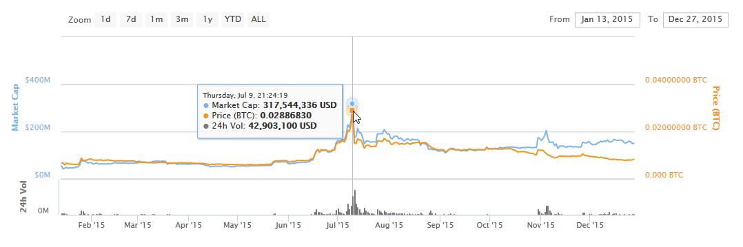 ライトコイン半減期チャート