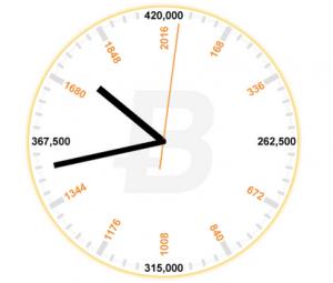 ビットコイン半減期クロック