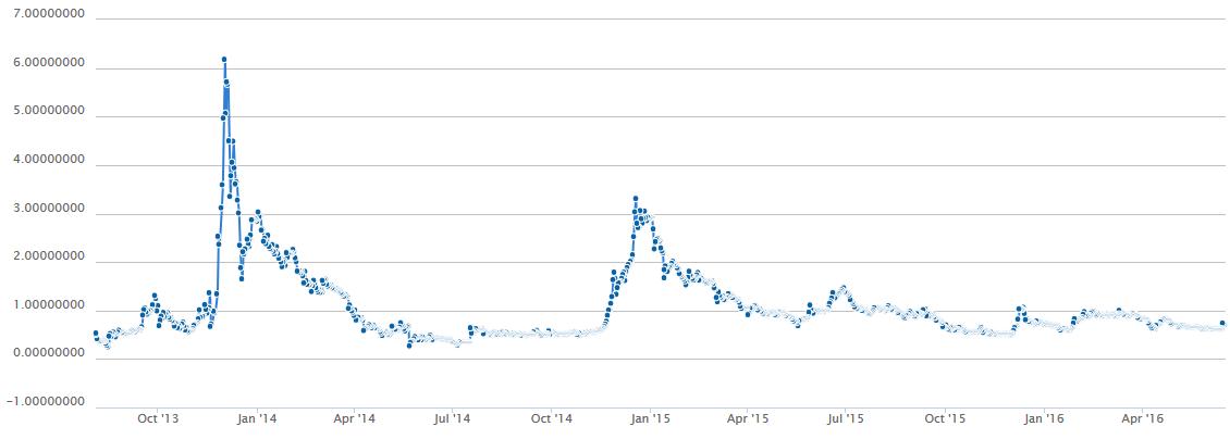 リップル価格推移