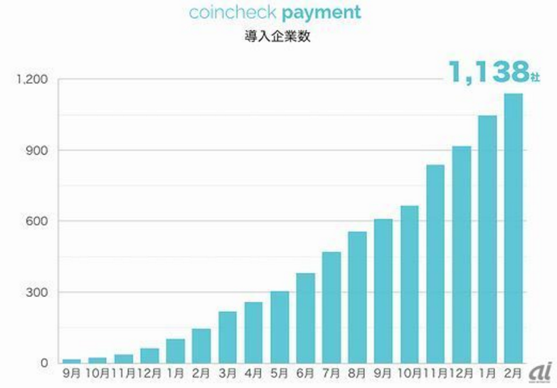 coincheck導入企業