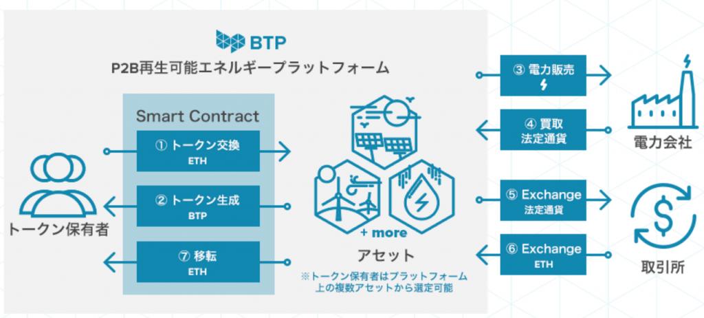 btp エネルギープラットフォーム