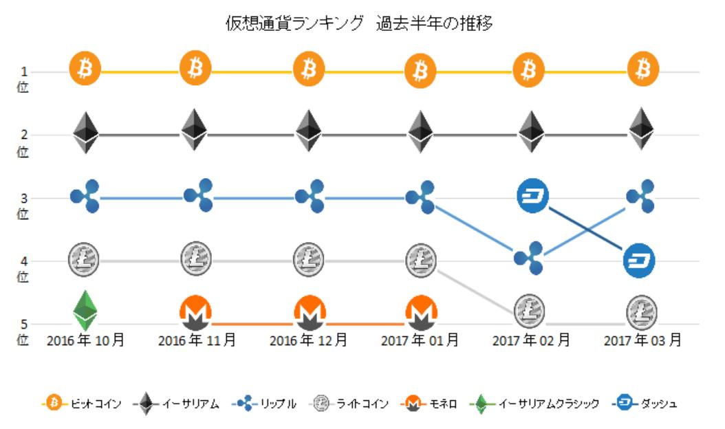 仮想通貨ランキング最新推移4月