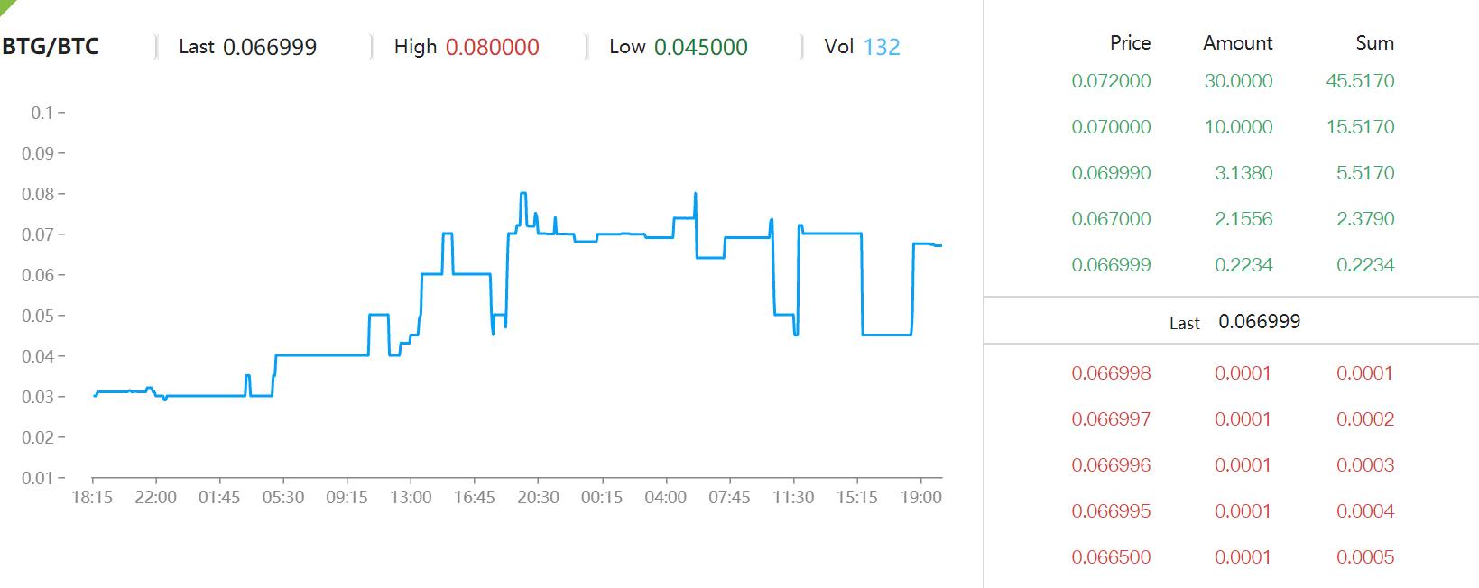 ビットコインゴールドのチャート1