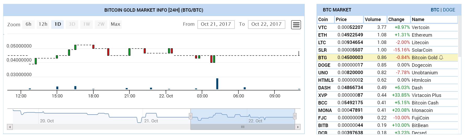 ビットコインゴールドチャート2