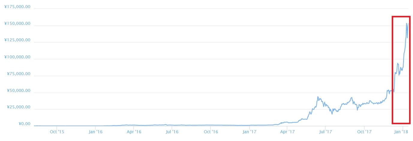 イーサリアム価格相場チャート2018年1月