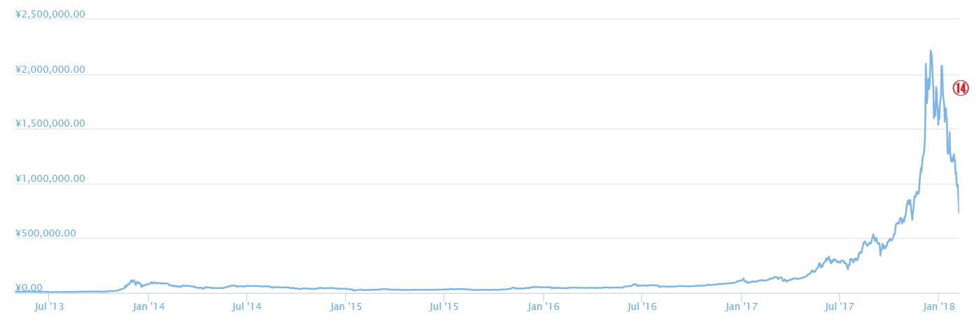 ビットコインチャート2018年2月