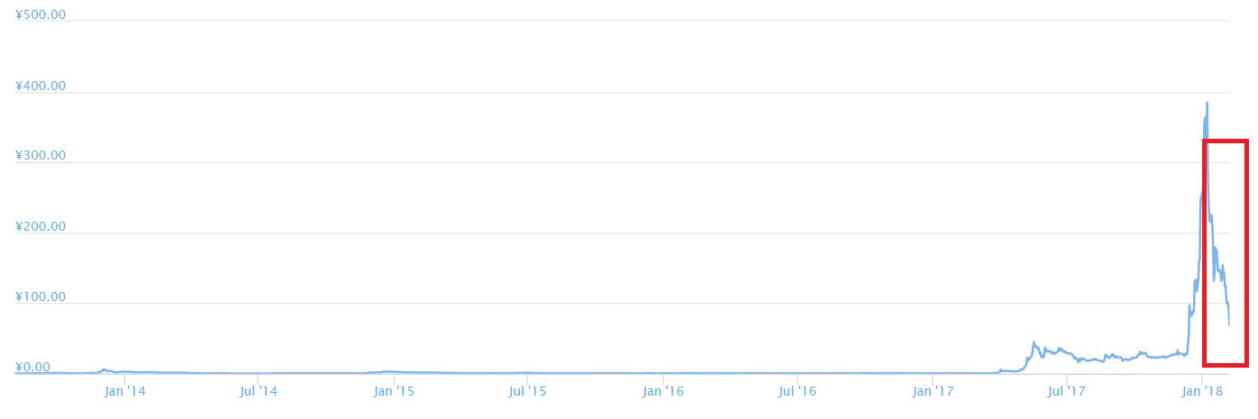 リップルチャート2018年2月