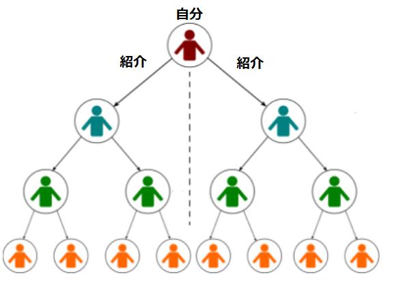 ネットワーク報酬説明