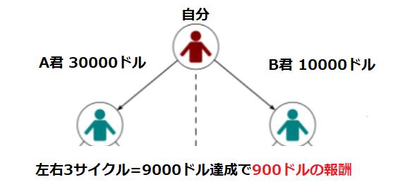 ネットワーク報酬3